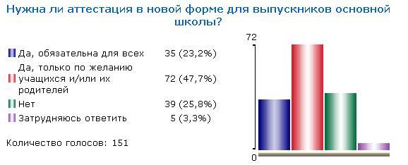 Итоги голосования - май 2008