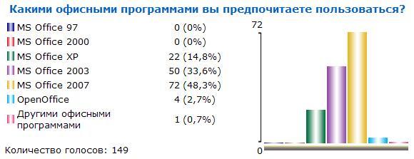 Итоги голосования №21
