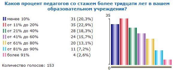 Итоги голосования №22