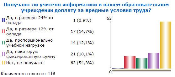 Итоги голосования №25