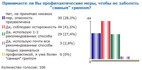 Итоги голосования №26