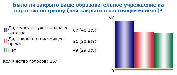Итоги голосования №27