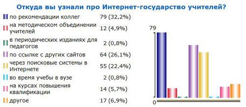 Итоги голосования №29